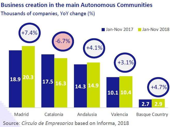 Business creation in the main autonomous communities - Business... at a glance December 2018 Círculo de Empresarios
