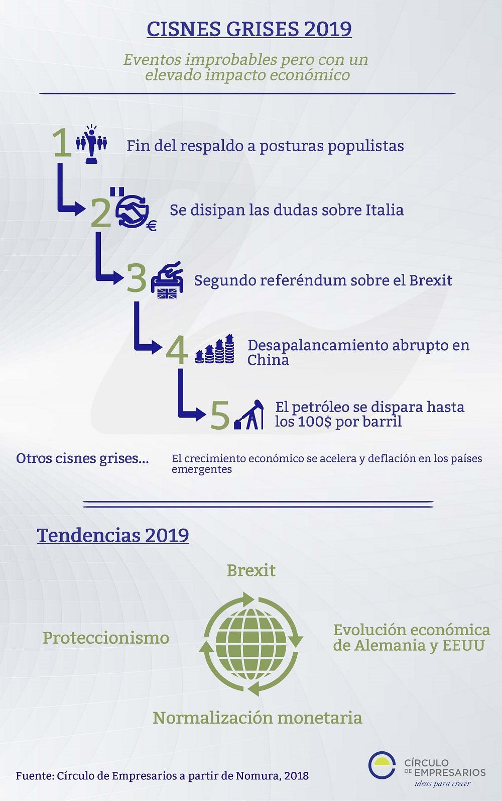 Cisnes grises 2019 infografía Círculo de Empresarios