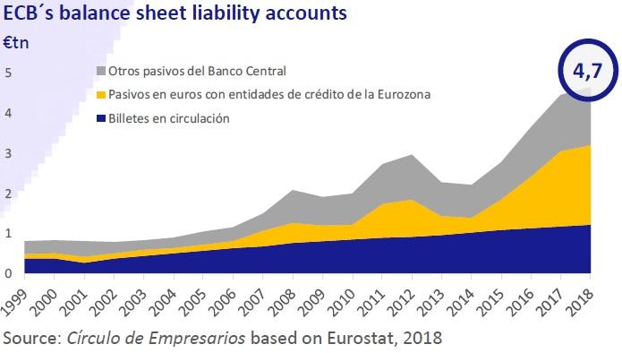 ECB's balance sheet liability accounts - Business... at a glance December 2018 Círculo de Empresarios