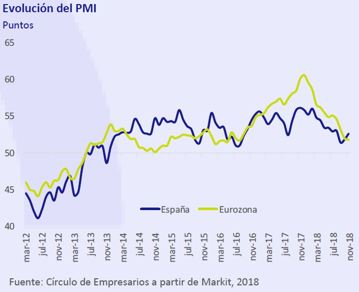 Evolución del PMI - Así está... la Empresa diciembre 2018 Círculo de Empresarios