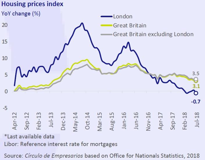 Housing prices index - Business... at a glance December 2018 Círculo de Empresarios