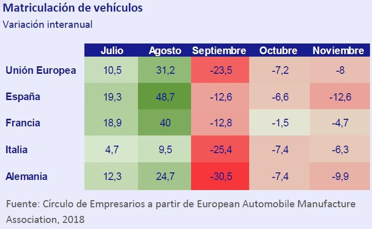 Matriculación de vehiculos - Así está... la Empresa diciember 2018 Círculo de Empresarios