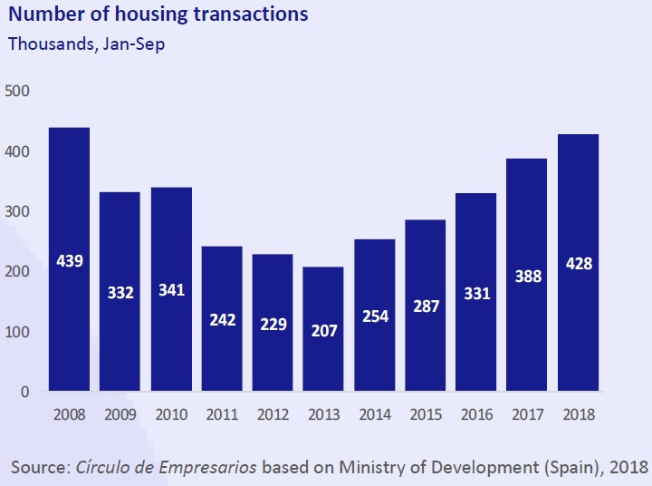 Number of housing transactions - Business... at a glance December 2018 Círculo de Empresarios