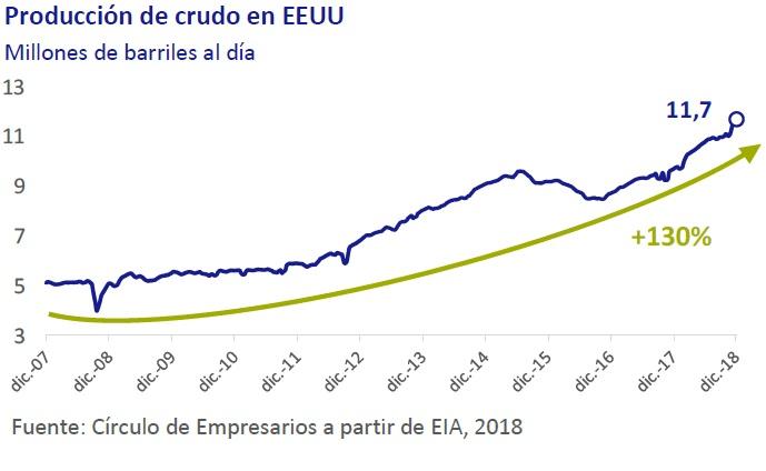 Producción de crudo de EEUU - Así está... la Empresa diciembre 2018 Círculo de Empresarios
