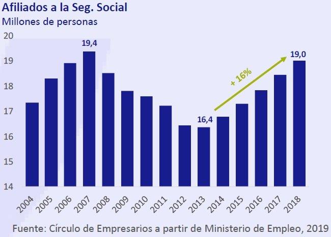 Afiliados a la seguridad social - Así está... la Economía enero 2019 Círculo de Empresarios