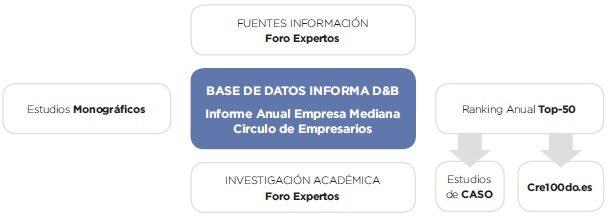 Estructura Informe Empresa Mediana Española Círculo de Empresarios