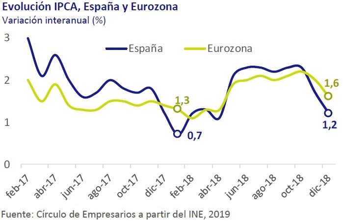Evolución IPCA España y Euro zona - Así está... la Economía enero 2019 Círculo de Empresarios
