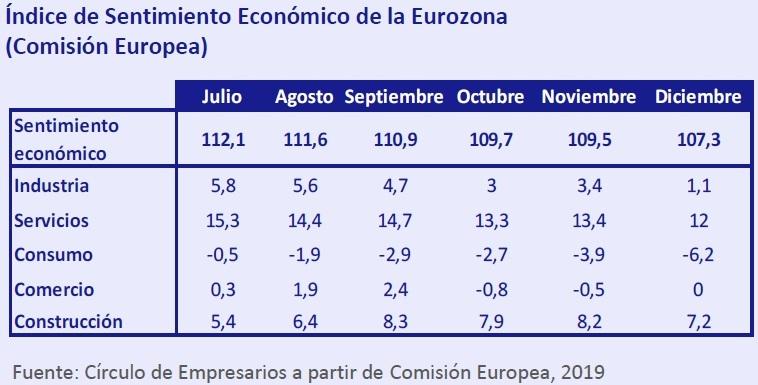 Índice de sentimiento económico de la Euro zona - Así está... la Economía enero 2019 Círculo de Empresarios