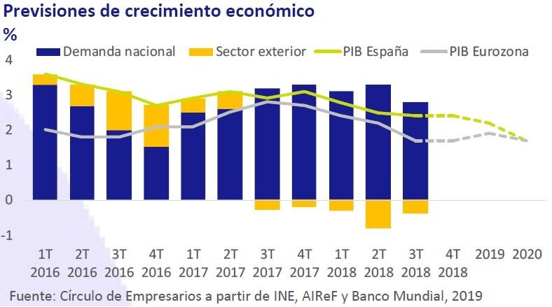Precisiones de crecimiento económico - Así está... la economía enero 2019 Círculo de Empresarios