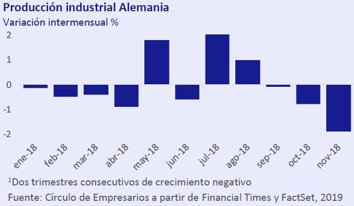 Producción industrial Alemania - Así está... la Economía enero 2019 Círculo de Empresarios