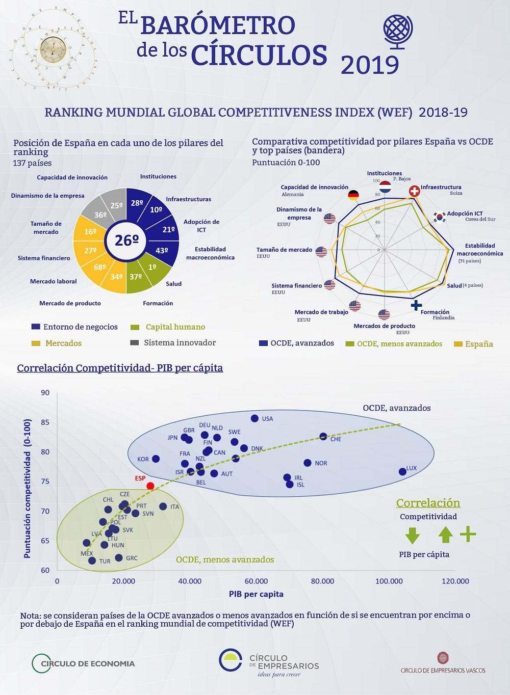 Ranking mundial Global Competitiveness Index 2018-19 Barómetro de los Círculos Círculo de Empresarios