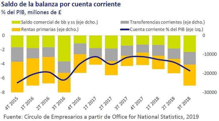 Saldo de la Balanza por cuenta corriente - Así está la economía enero 2019 Círculo de Empresarios