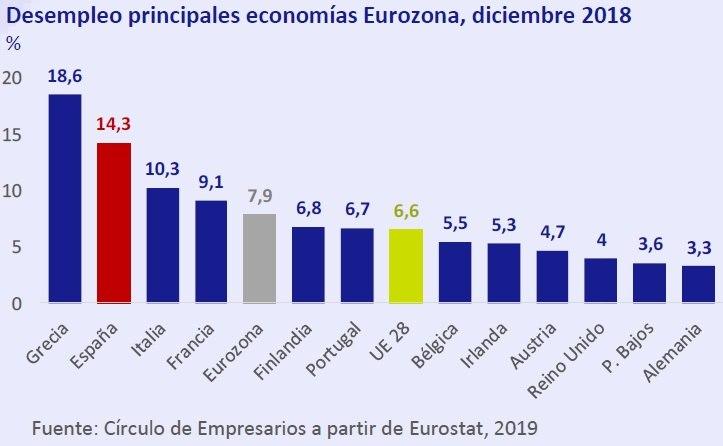 Desempleo en las principales economías de la Eurozona Dibiembre 2018. Así está... la Economía febrero 2019 Círculo de Empresarios