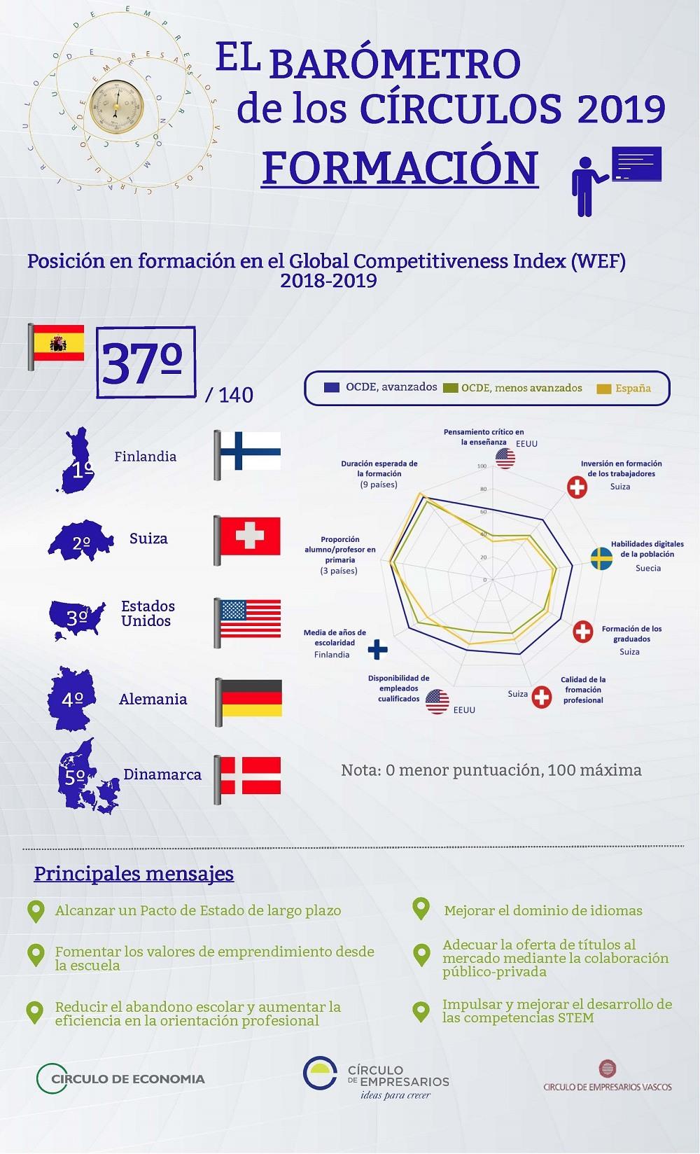 Formación Infografía Barómetro de los Círculos Círculo de Empresarios