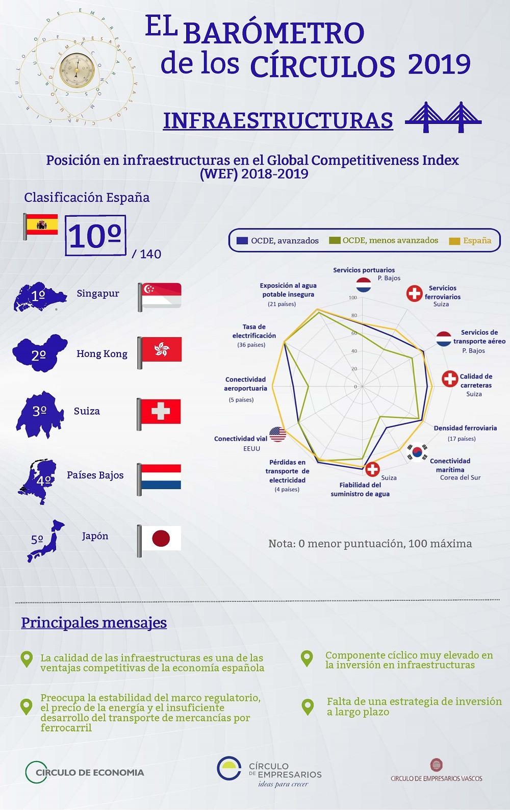 Infraestructuras infografía Barómetro de los Círculos Febrero 2019