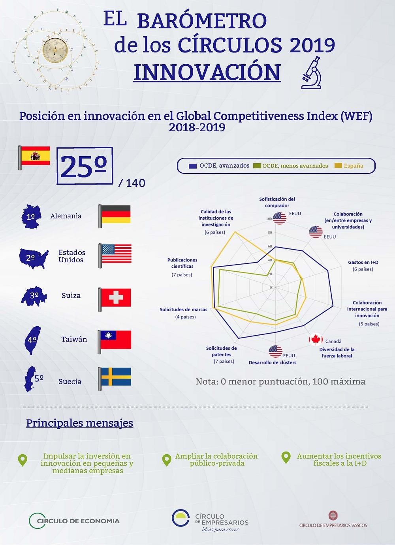 Innovacion Infografia Barometro de los Círculos febrero 2019 Círculo de Empresarios