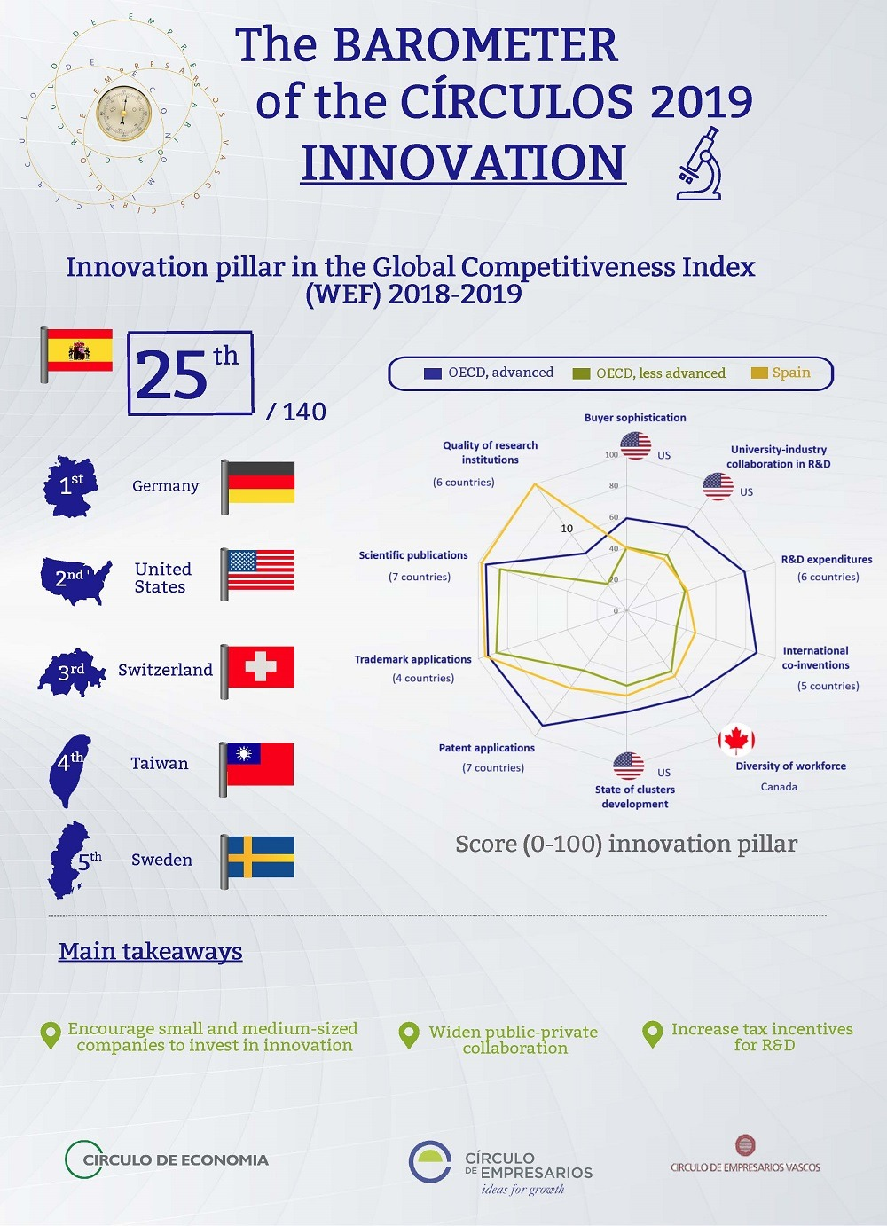 Innovation Infographic Barometer of the Circulos February 2019 Círculo de Empresarios