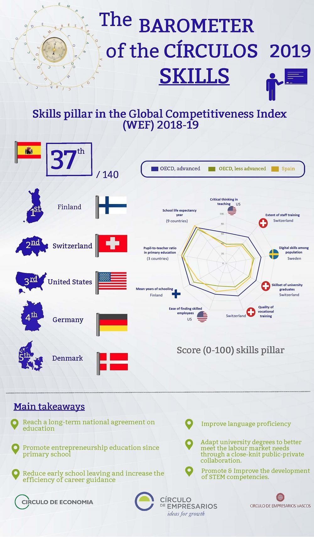 Skills Infographic Barometer of the Círculos 2019 Círculo de Empresarios