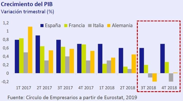 Crecimiento del PIB. Así está... la Economía febrero 2019 Círculo de Empresarios