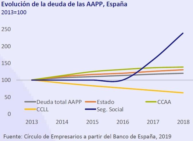 Evolución de la deuda de las AAPP España. Así está... la Economía febrero 2019 Círculo de Empresarios