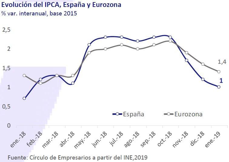 Evolución del IPC en España y Eurozona. Así está... la Economía febrero 2019 Círculo de Empresarios