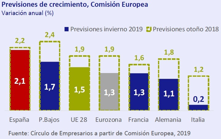 Previsiones de crecimiento de la comisión Europea. Así está... la Economía febrero 2019 Círculo de Empresarios