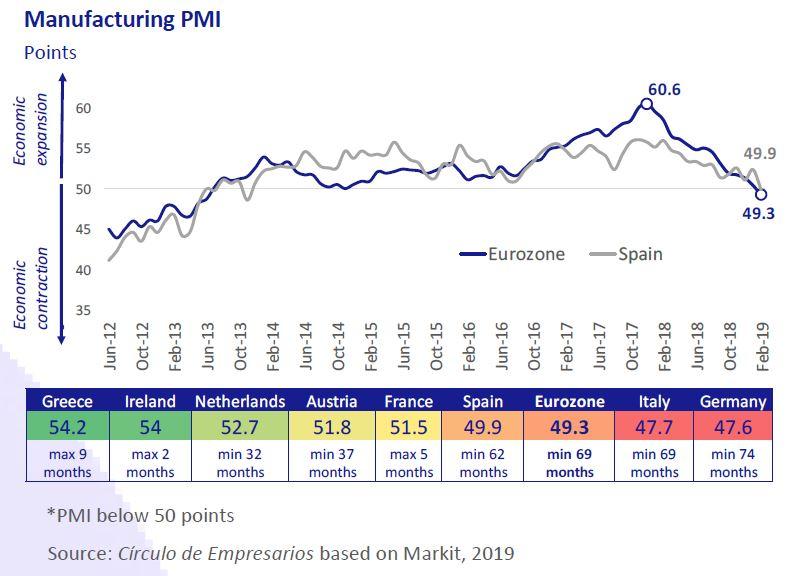 Manufacturing-PMI-business-at-a-glance-March-2019-Circulo-de-Empresarios