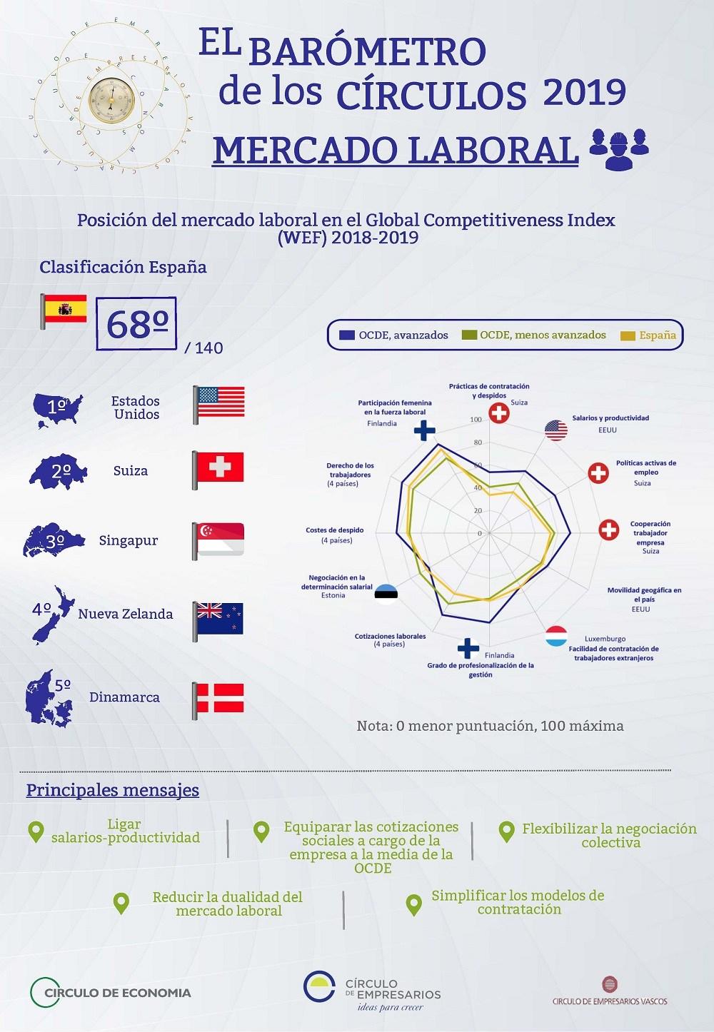 Mercado Laboral una infografía del Barómetro de los Círculos