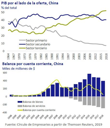 PIB por el lado de la oferta, Balanza por cuenta corriente China así está la economía marzo 2019