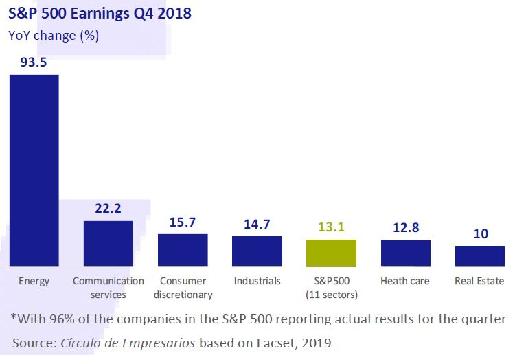 S&P-500-earnings-Q4-2018-business-at-a-glance-March-2019-Circulo-de-Empresarios