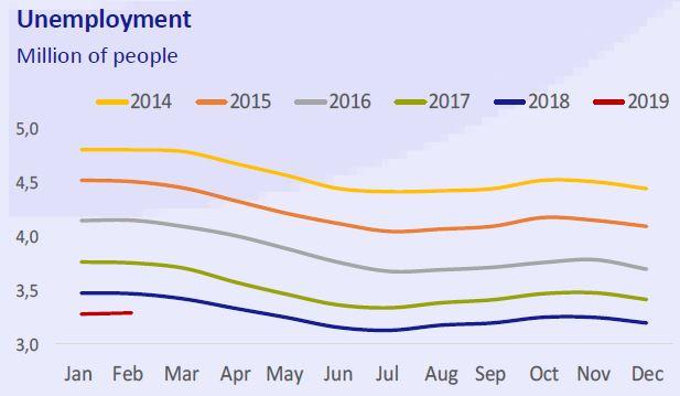 Unemployment-business-at-a-glance-March-2019-Circulo-de-Empresarios