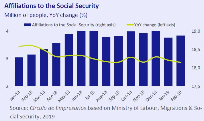 affiliations-to-the-social-security-business-at-a-glance-March-2019-Circulo-de-Empresarios