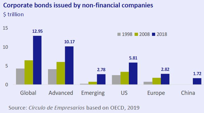 corporate-bonds-issued-by-non-financial-companies-business-at-a-glance-March-2019-Circulo-de-Empresarios