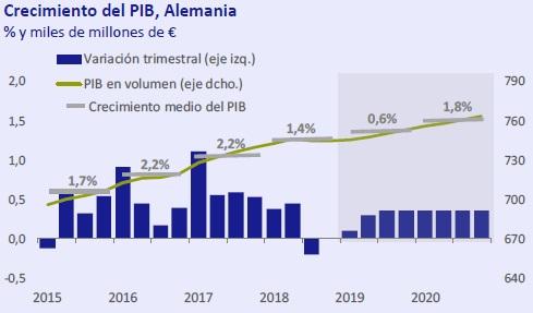 Crecimiento del PIB Alemanía Así está la economía marzo 2019