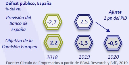 Deficit público España así está la economía marzo 2019