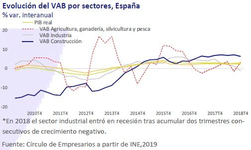 Evolución del VAB por sector España así está... la Economía marzo 2019