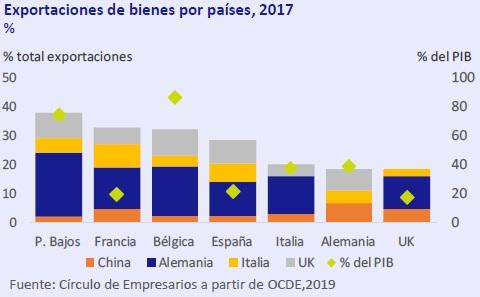 Exportaciones de bienes por países 2017 Así está... la Economía marzo 2019