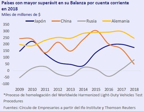 Países con mayor superavit en su Balanza por cuenta corriente en 2018 así está la economía marzo 2019