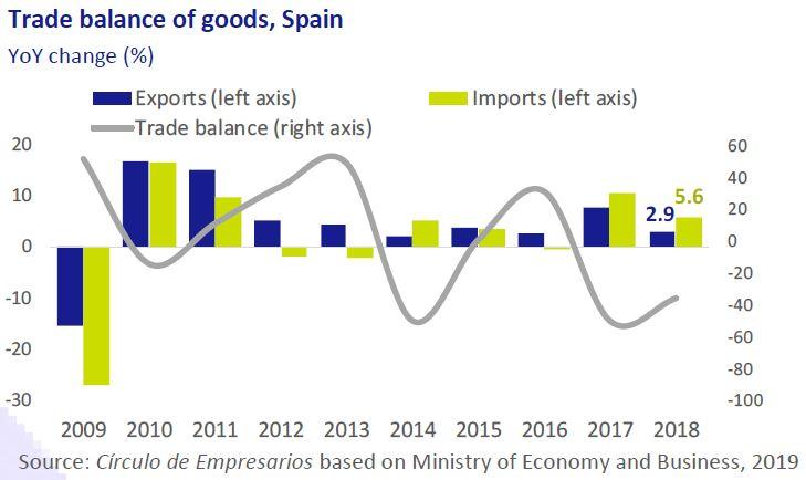 trade-balance-of-goods-spain-business-at-a-glance-March-2019-Circulo-de-Empresarios