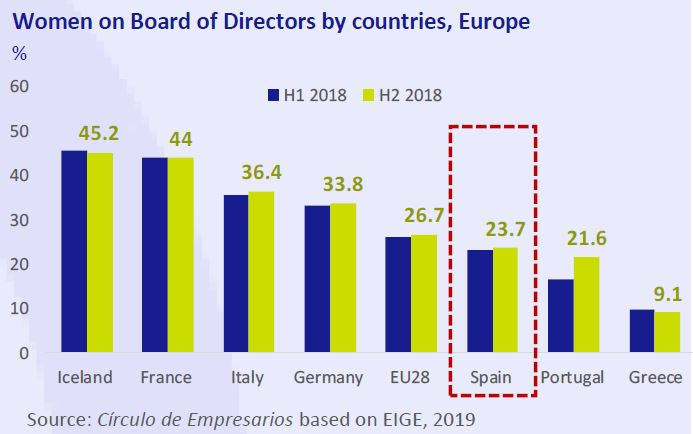 women-on-board-of-directos-by-countries-europe-business-at-a-glance-March-2019-Circulo-de-Empresarios