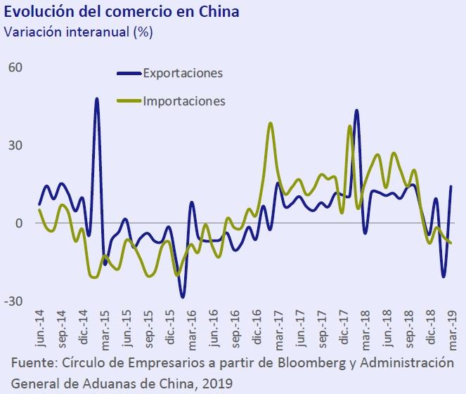Evolución del comercio en China Así está... la Economía abril 2019 Círculo de Empresarios