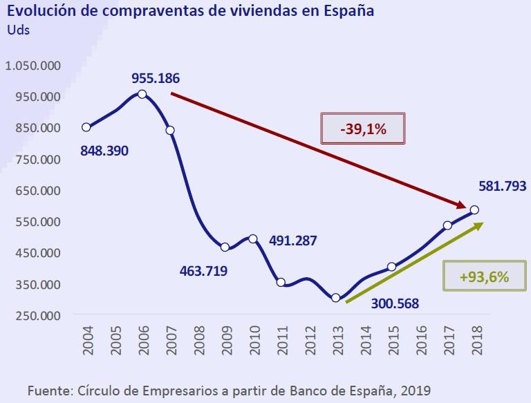 Evolución de compraventas de viviendas en España Así está... la Economía abril 2019 Círculo de Empresarios
