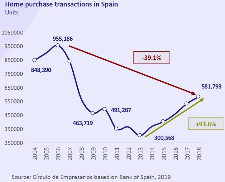 House purchase transactions in Spain Economy... at a glance April 2019 Círculo de Empresarios