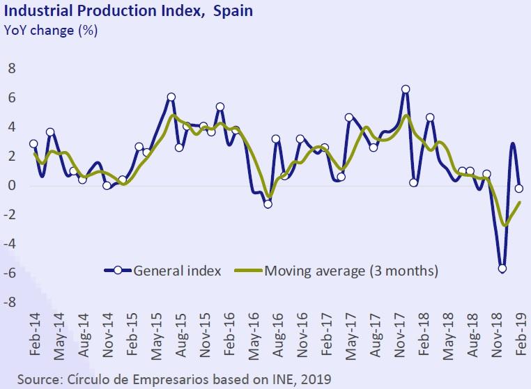 Industrial production index Spain Economy... at a glance April 2019 Círculo de Empresarios