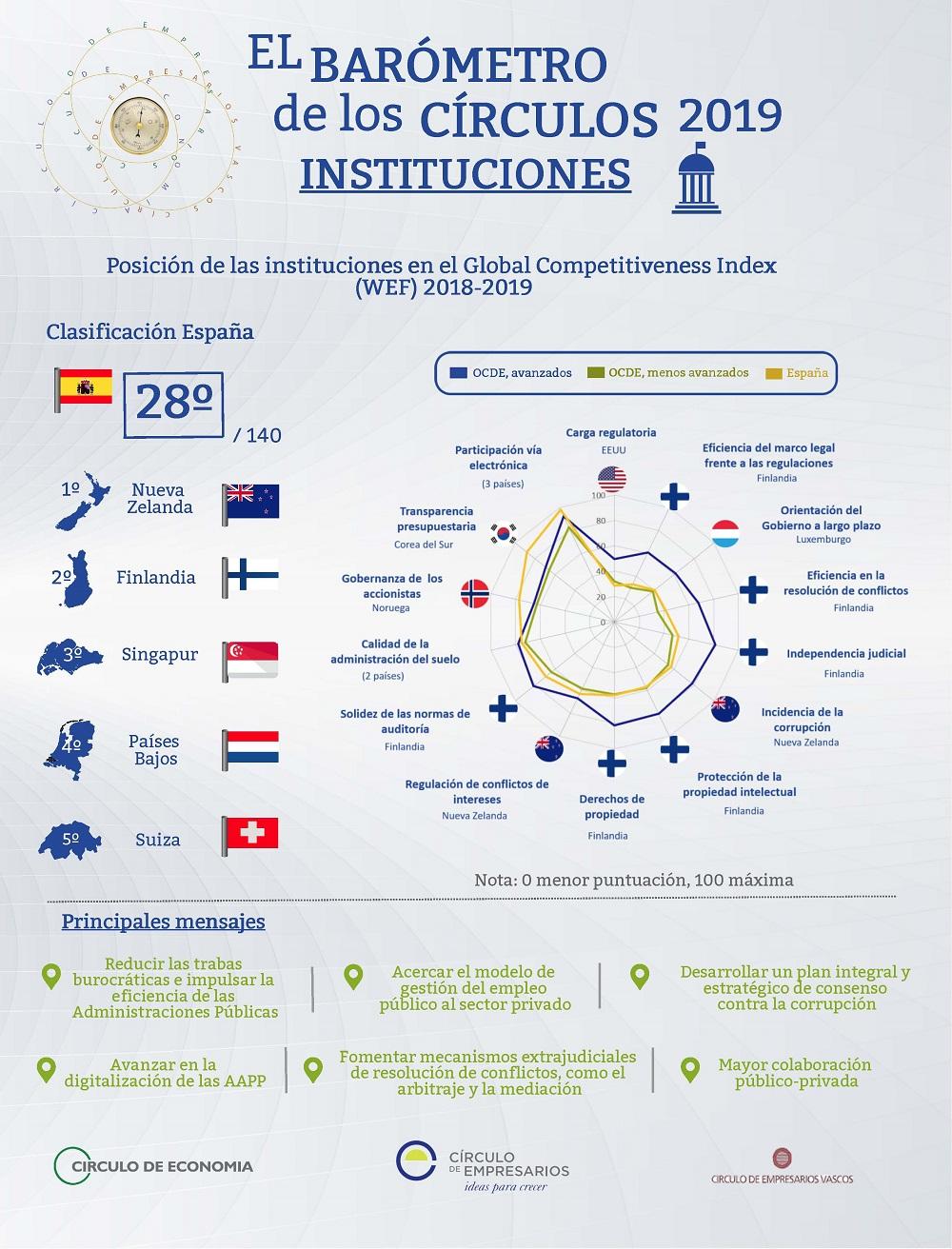 Instituciones infografía Barómetro de los Círculos abril 2019 Círculo de Empresarios