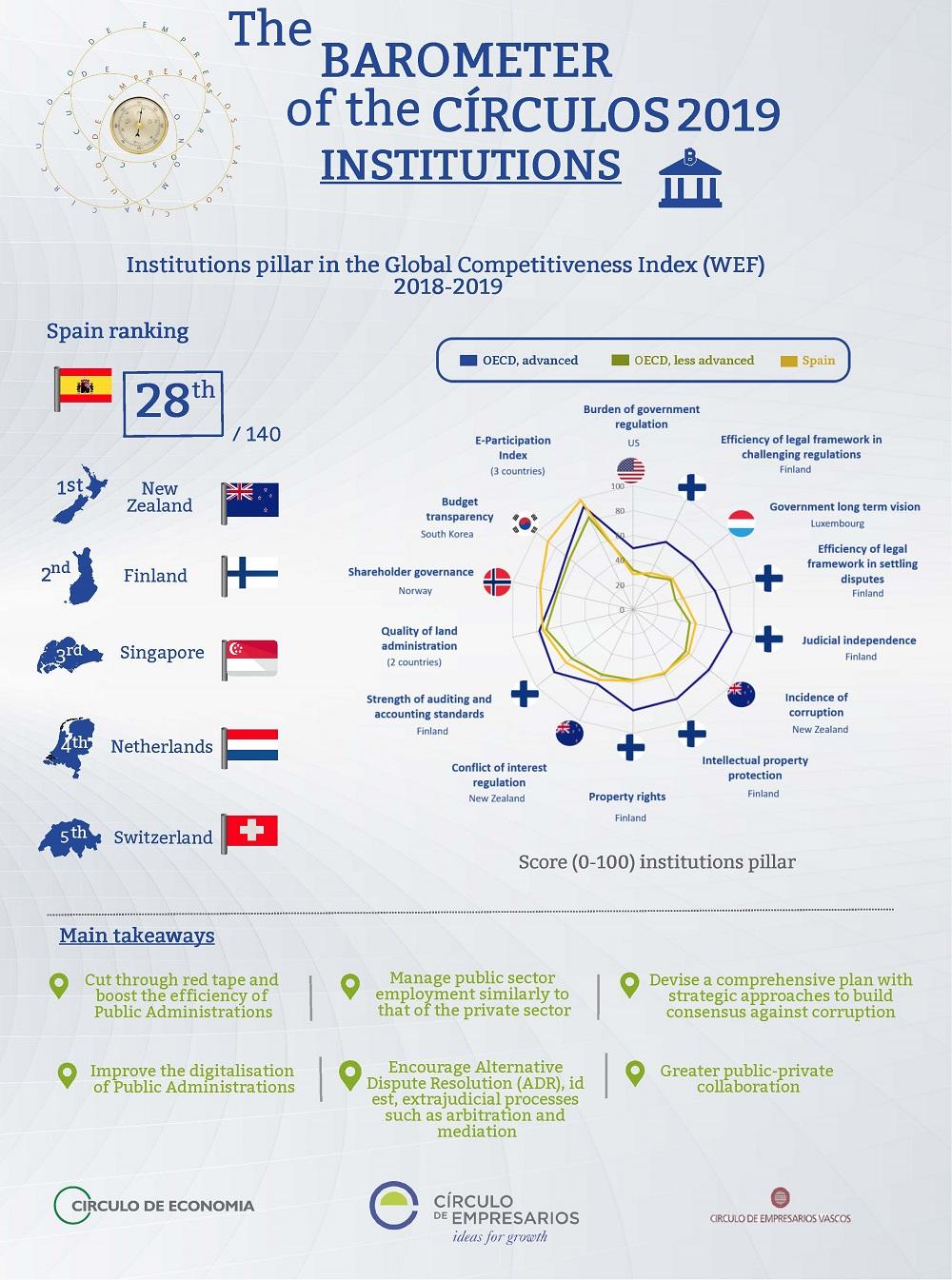 Institutions infographic Barometer of the Círculos April 2019 Círculo de Empresarios