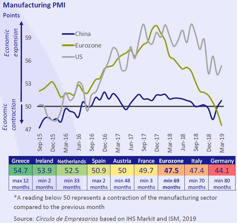 Manufacturing PMI Business… at a glance April 2019 Círculo de Empresarios