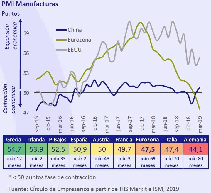 PMI Manufacturas Así está... la Empresa abril 2019 Círculo de Empresarios