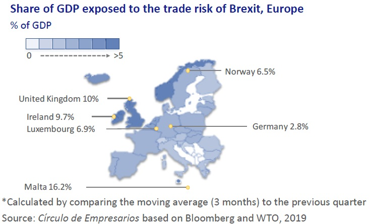 Share of GDP exposed to the trade risk of Brexit, Europe Business… at a glance April 2019 Círculo de Empresarios