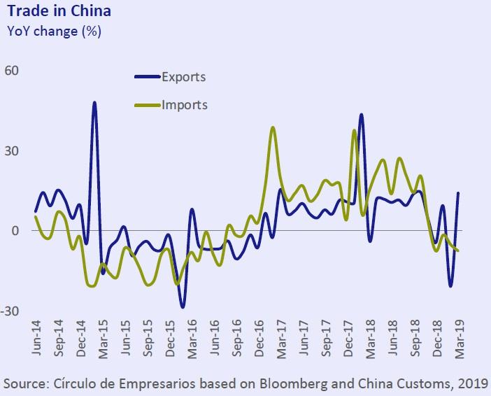Trade in China Economy... at a glance April 2019 Círculo de Empresarios